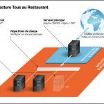 Drupal cluster Haute Disponibilité : Tous au Restaurant 2016