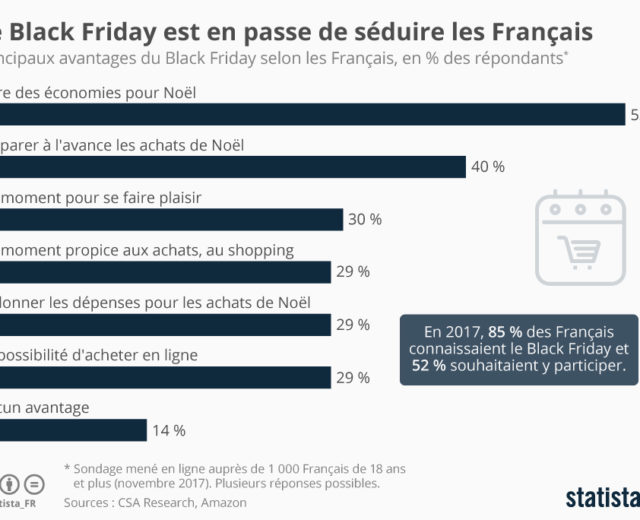 Black Friday et Cyber Monday 2018